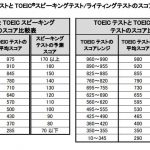 TOEIC S&Wの結果