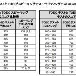 TOEIC S&W 2020年1月19日受験分結果