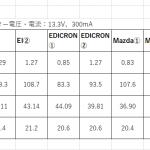 etracerによる各種PCL86の測定